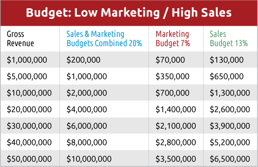 Budgets Sales Vs Marketing chart. Marketing is consistentantly undefunded.
