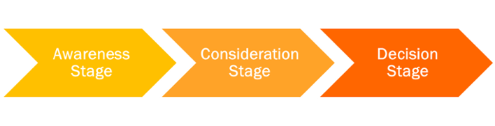 Stages of the buyers journey, awareness, consideration, and decision.
