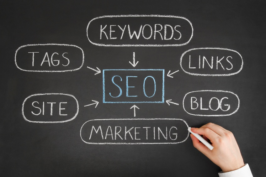 How SEO and Inbound Marketing Work Together