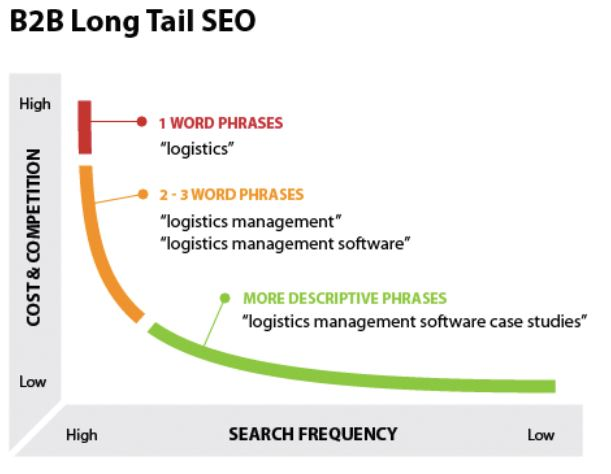 how long tail SEO keywords impact the amount of click through's you will get in Google SERP