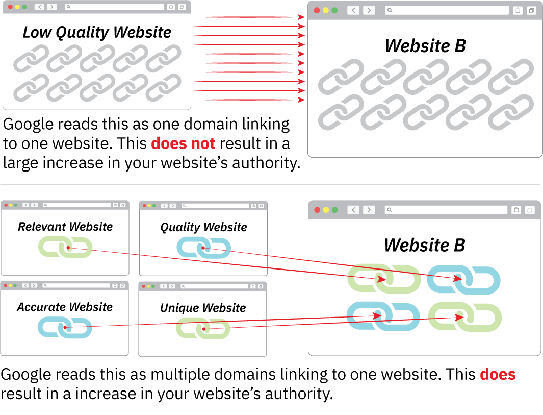 Quality backlinks example